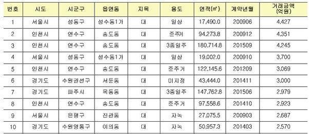 토지 실거래가 첫 공개…10년치 498만건