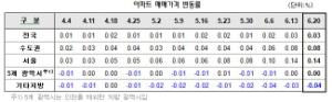 수도권-지방 주택시장  온도차 …서울은 0.14% 올라