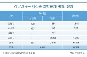 내년까지 강남4구 재건축 8800가구 분양