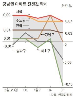 급매물 계속 증가…콧대 꺾인 '강남 전세'