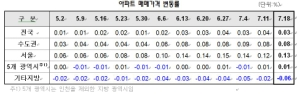 서울 아파트값 상승 랠리…금리 인하 영향