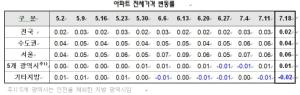 강남권 아파트 전셋값 나홀로 하락