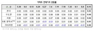 더위 먹은  전셋값…강남구 0.05% ↓