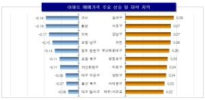 서울 아파트값 상승률 올해 최고치 경신