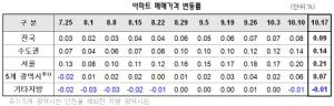 서울 집값 신기록…상승률, 올해 최고치 경신