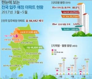 3~5월 전국에 6만6000가구 집들이