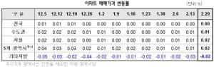 전국 아파트값 9주째 보합…강남권은 시세 회복세