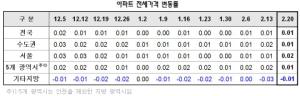 서울·수도권 전셋값 상승폭 주춤