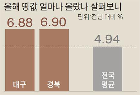 대구·경북 땅값 고공행진 왜?