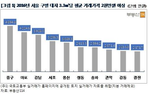 서울 땅값, 전국 평균의 8배
