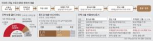 대출규제 딜레마 … '완판' 아파트도 중도금 막혀