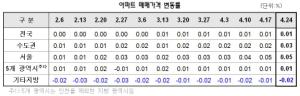 아파트값 상승세…7주 연속 0.01%↑