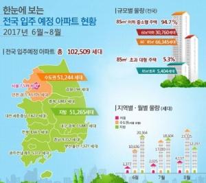 6~8월 전국 아파트 10만2000가구 입주