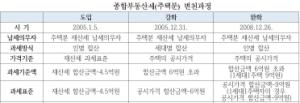 종부세 산파  김수현, 힘 빠진 보유세 강화 나서나