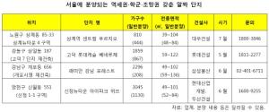 올해 서울 알짜 단지 쏟아진다