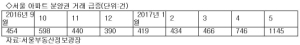서울·부산 등서 분양권  단타족  기승…당첨 후 두 달간 손바뀜이 절반 넘기도