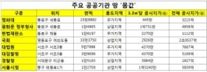 강남 뺨치는 3.3㎡당 1억5000만원...서울시청  땅 권력  1위