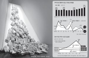 '공급 쓰나미' 내달 시작 … 아파트시장 '소화불량' 예고