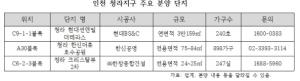 시티타워·스타필드·하나금융타운…인천 청라  개발 붐
