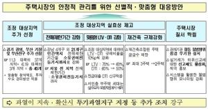오늘부터 서울 전역 아파트 분양권 전매 금지