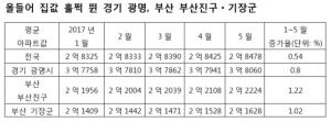 경기 광명, 부산 기장군·부산진구가 뭐길래