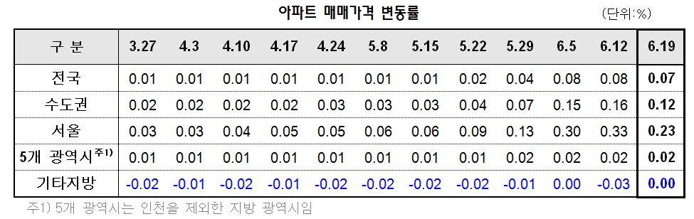 6·19대책에 강남권 집값 상승세  주춤