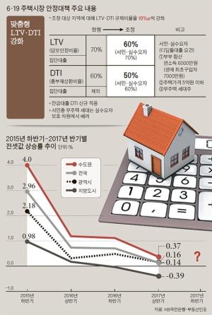 부동산 투자 기상도…매매 흐림, 전월세 갬, 오피스텔 맑음
