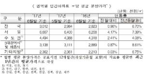 6월 전국 아파트 ㎡당 분양가 301만2000원.