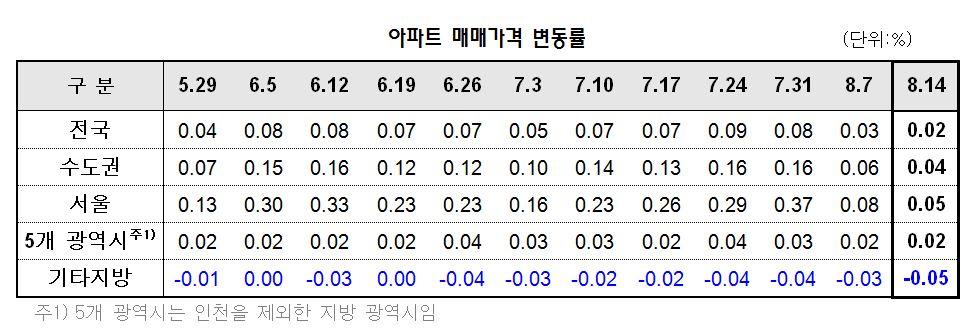 8·2 대책 직격탄…강남권 아파트값 상승세 주춤
