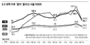 다주택자 급매물 … 서울 부동산 '사자'서 '팔자' 우위로