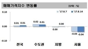 '8·2 부동산대책' 후폭풍 확산하나… 서울 집값 2주째 하락세