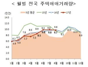 '거래절벽' 현실화하나… 8월 주택 거래량 전달 대비 1.9%↓