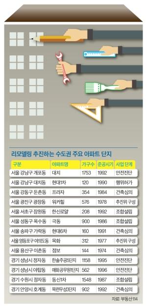 헌 집 고쳐 새집으로 … 리모델링 마법, 재건축 못잖네