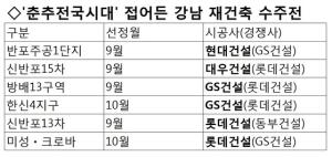 승자 지도 재편되나… '강남 재건축 수주전' 춘추전국시대