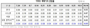 서울 아파트값 회복세…재건축 상승률 들썩