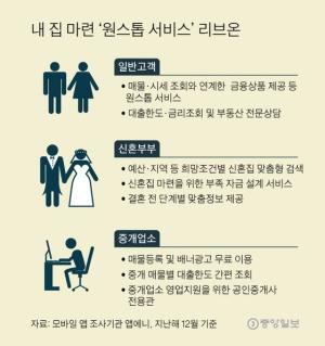 KB국민은행 '부동산 매물 + 대출'로 네이버에 도전장