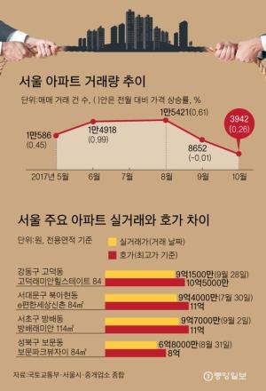 거래 급감, 호가는 상승 … 서울 부동산 '힘겨루기'