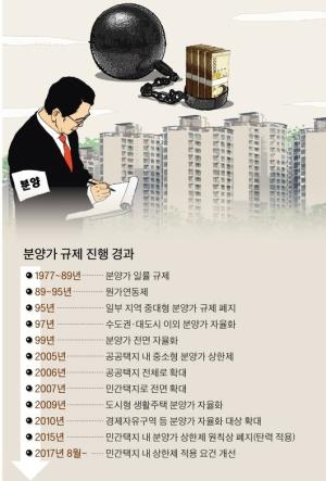 민간택지 상한제는  복불복 ...강남 등 서울 13개구 무더기  후보
