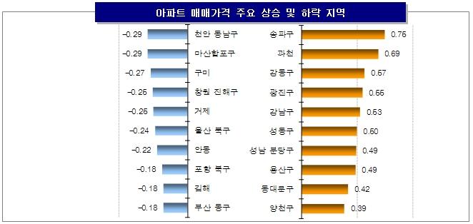 고강도 규제에도 수도권 집값 상승 '여전'