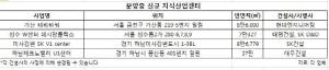 신설법인 증가…지식산업센터 관심 '쑥'
