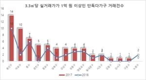 지난해  3.3㎡당 1억원 이상  서울 고급주택 거래 급증