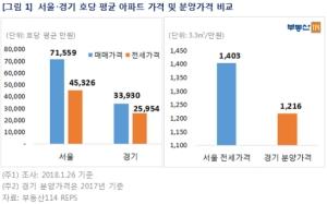 서울 아파트 전셋값으로 경기 집 사고도 1억 남아