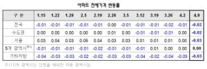 전국 아파트 전셋값 하락…서울 0.03% 내려