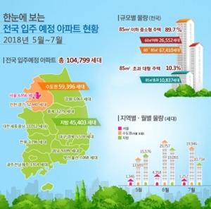 향후 3개월 수도권 아파트 6만가구 입주