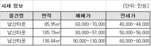 신당동 남산타운, 수평증축 리모델링 도입