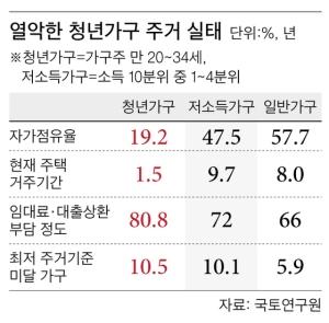 '14㎡면적 침실1개' 최저기준 미달
